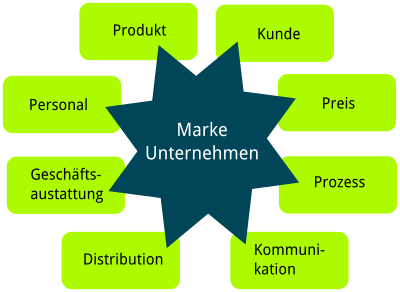 Kundenzentriertes Marketing